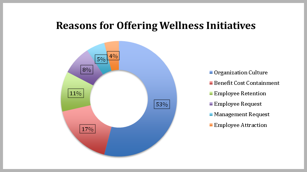 Health Fairs – Reasons for Employee Wellness Initiatives